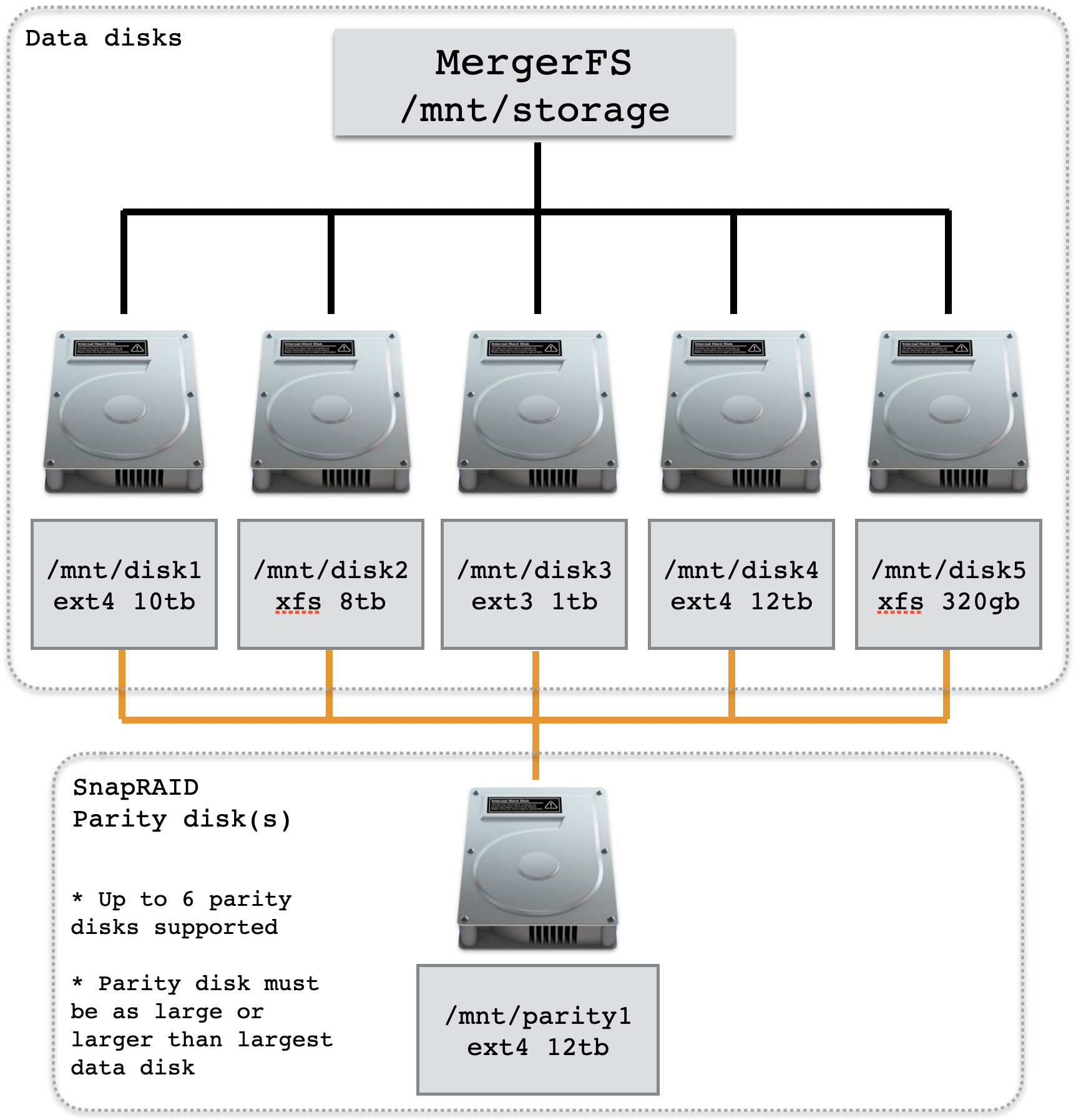 mergerfs-snapraid-diagram